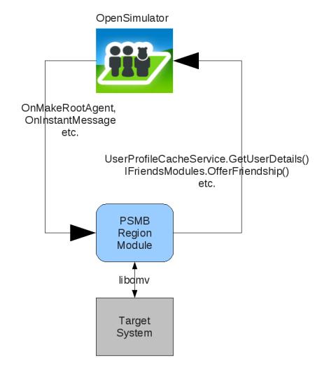 psmb-diagram1
